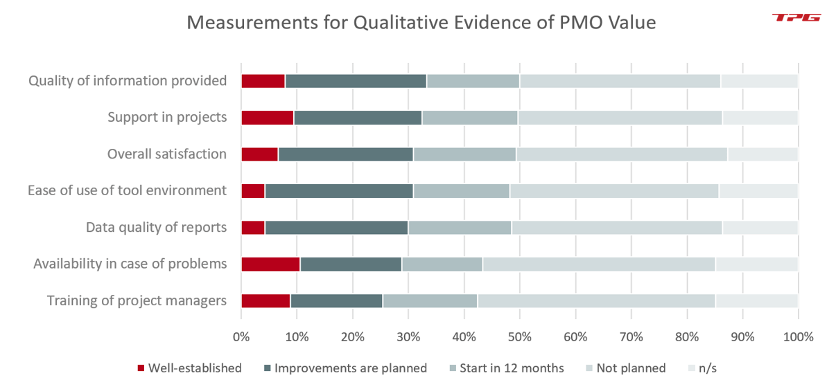 PMO KPIs – Possibilities for qualitative assessment of PMO benefits (source: TPG PMO Study 2020)