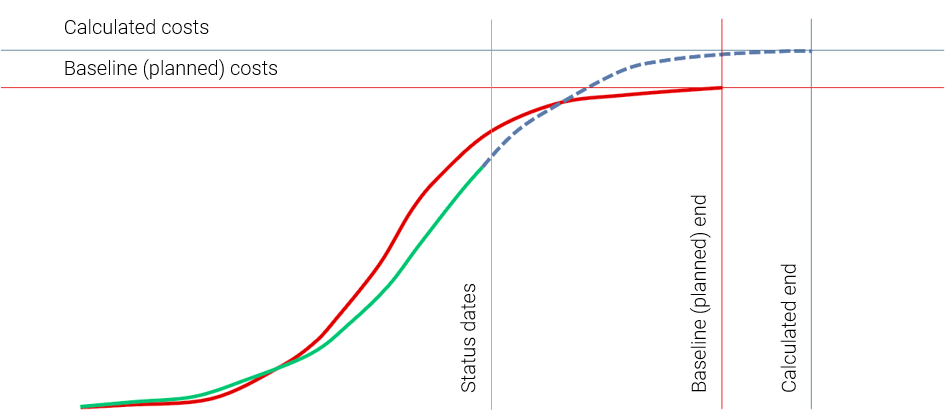 Project Status Report: View of a Cost Trend Chart