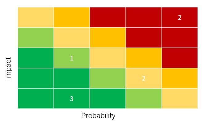 Project Status Report: Example of a Risk Matrix