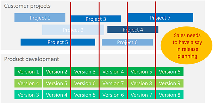 Resource conflicts in projects 5