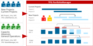 Image: Planning of scenarios using TPG PortfolioManager
