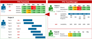 Image: Aligning the requested vs. committed resources using MS Project and TPG TeamManager