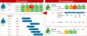 Aligning the requested vs. committed resources using MS Project and TPG TeamManager