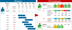 Image: Using TPG TeamManager to commit resources in response to requests from various project management systems
