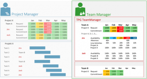 Committing resources from different project management systems using TPG TeamManager