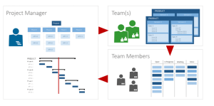 Image: Synchronizing the project structure with the task lists from diverse