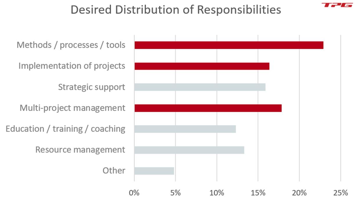PMO Success Factors Checklist – Desired Responsibilities