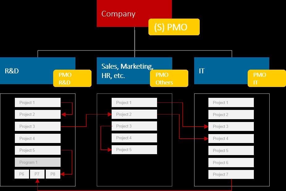 PMO Success Factors – PMO's position in the organizational hierarchy