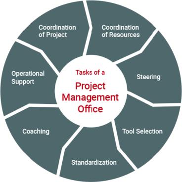 PMO success factors – Possible PMO responsibilities