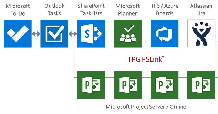 Microsoft task planning tools