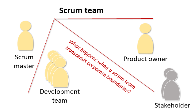 agile contract: Collaboration faces a major challenge: creating an agile team involving different companies