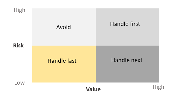 agile contract: Matrix for prioritizing requirements in agile projects for clients