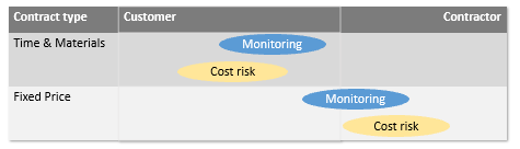 agile contract: Comparison of a fixed-price model and Time&materials model with regard to the degree of control and the cost risks for the client and supplier