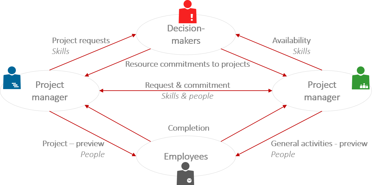 Capacity Planning – The roles involved and their reciprocal relationship in resource planning