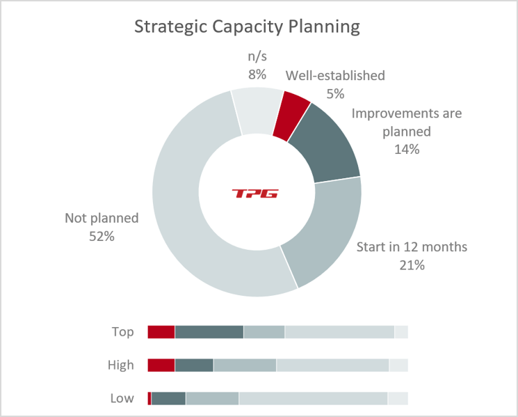Capacity Planning – Implemented much better by top and high-performing companies
