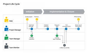 Image: A PPM tool should ideally support all phases of the project lifecycle