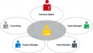 Image: The PMO is the heart of multi-project management.