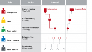 Image: Processes give stakeholders sensible coordination cycles