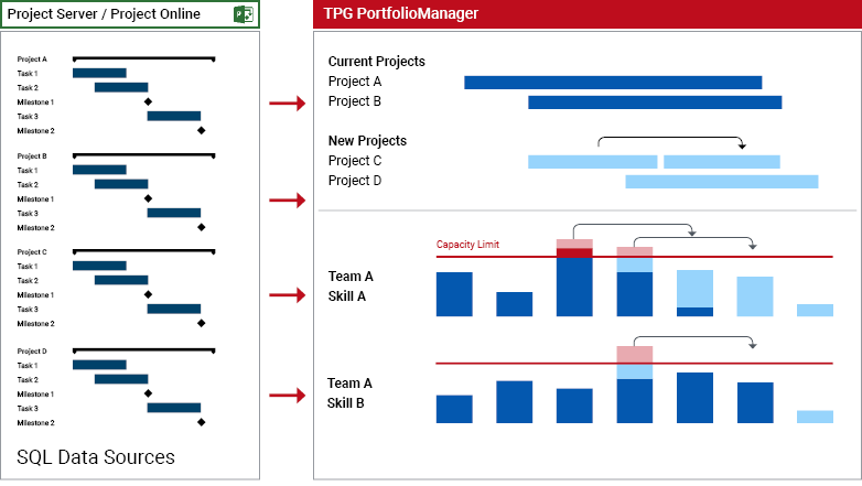 optimum multi-project management: Overview of the projected workload for new projects in TPG Portfolio Manager