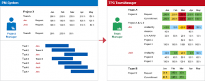 Image: Project managers and team leaders can coordinate and harmonize their resource management