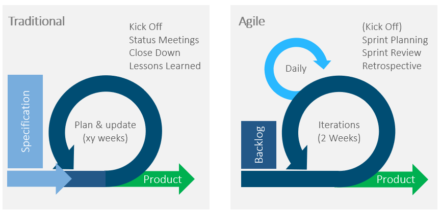 Hybrid Project Management - Lifecycle differences between traditional and agile project planning