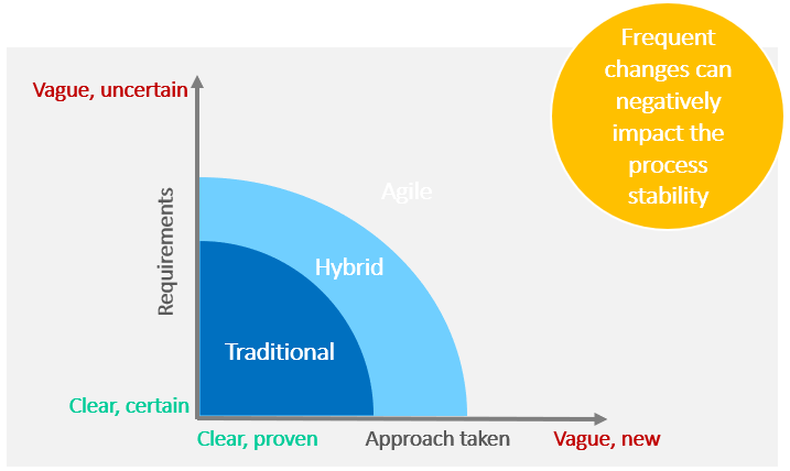 Hybrid Project Management - Frequent changes between traditional and agile approaches