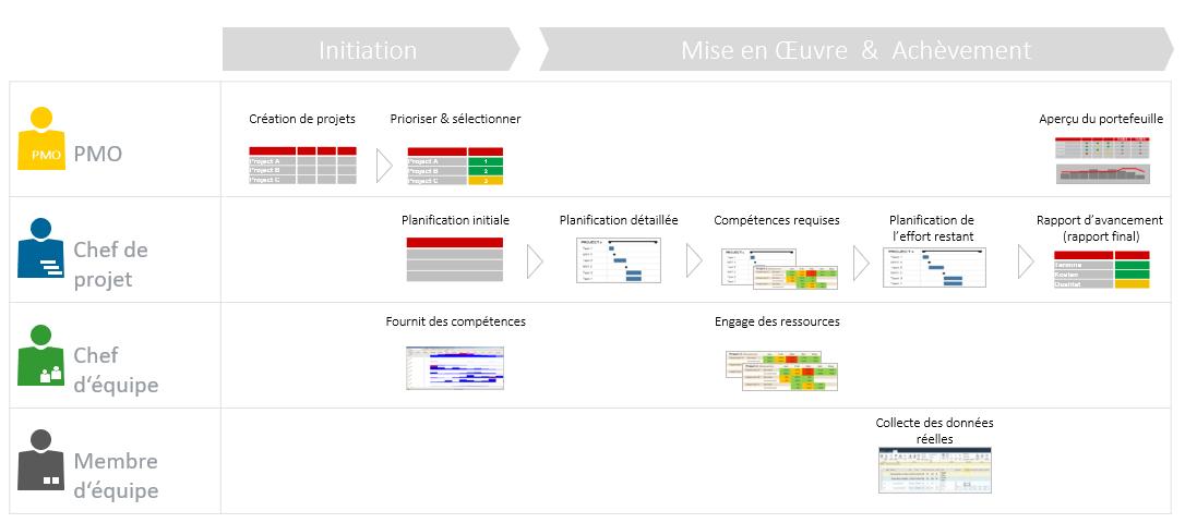 Cycle de vie du projet