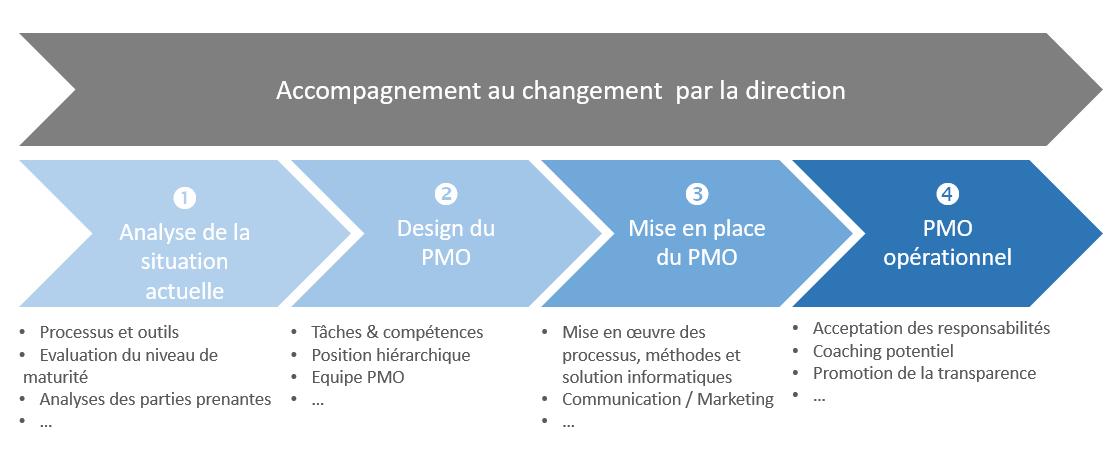 Les 4 phases de la mise en place d'un PMO