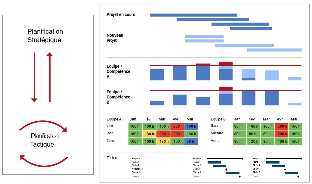 Figure 1 : Stratégique vs. Tactique – Planification prédictive des nouveaux projets et des ressources nécessaires