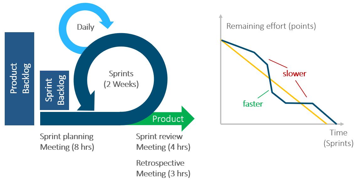 scrum methods in agile project management