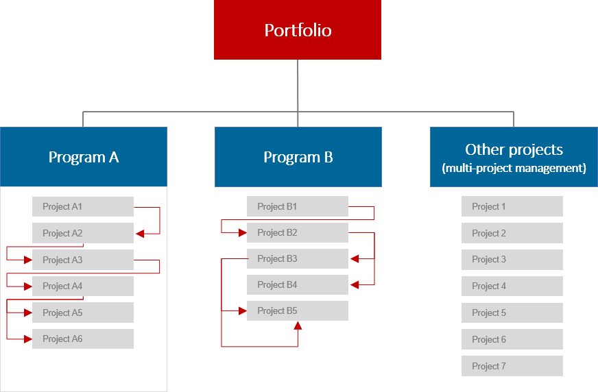 The difference between project portfolio management, multi-project management, and program management