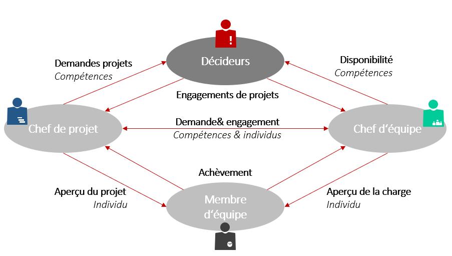 Les trois types de gestion des ressources en un coup d'œil