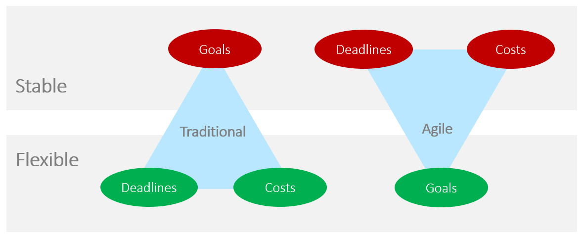 differences traditional vs. agile project management