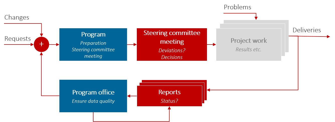Involvement of the program management office / program office in the processes