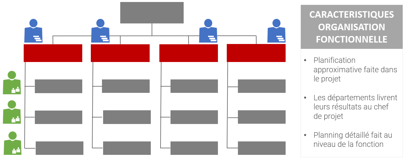 Les caractéristiques de la planification des ressources projets dans les organisations fonctionnelles
