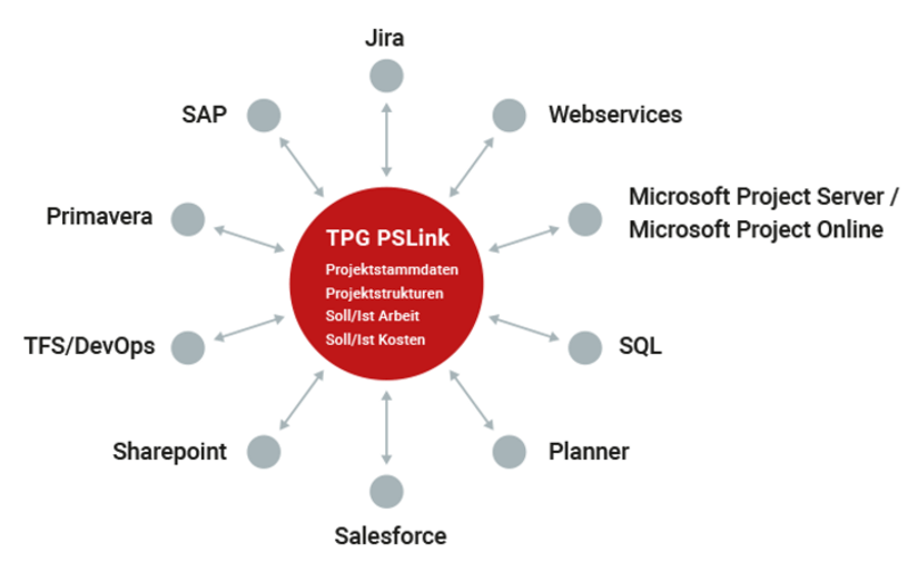 TPG PSLink, successful program management