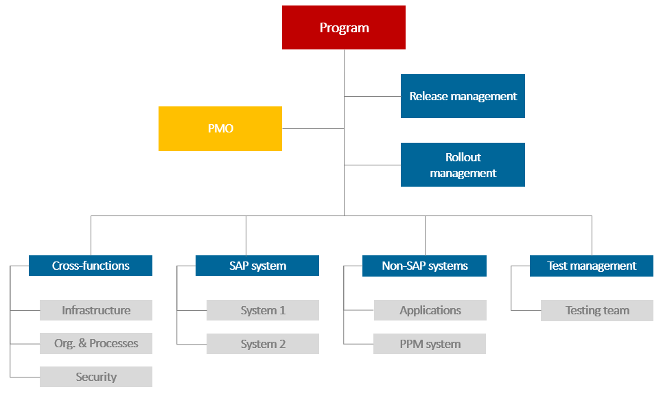 Sample work breakdown for an IT program, successful program management