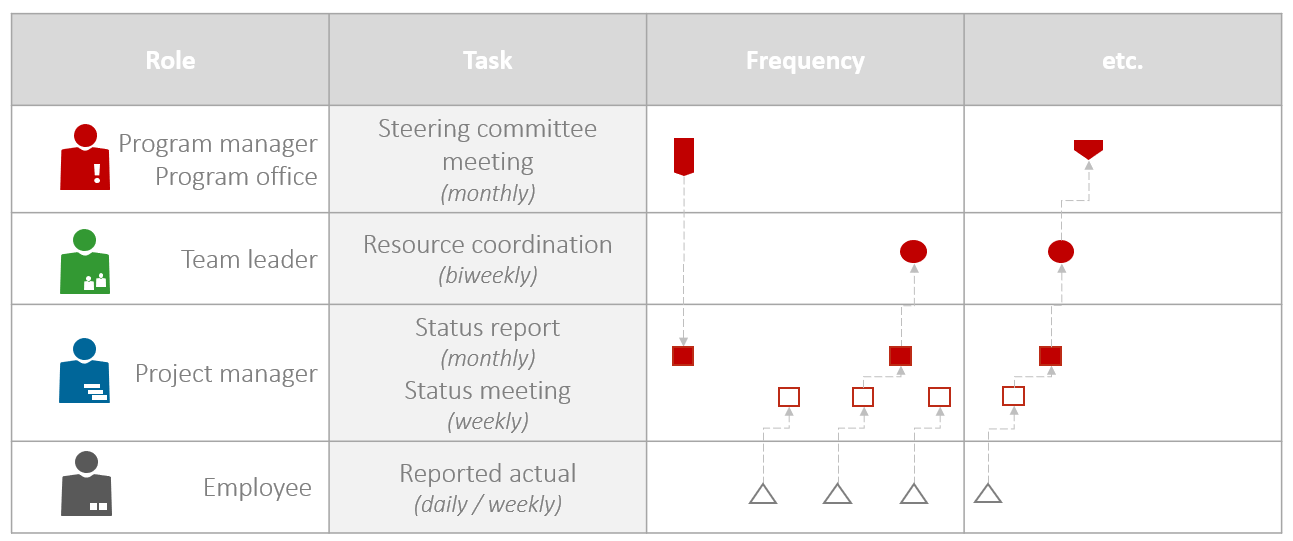 Sample steering committee meeting plan, successful program management