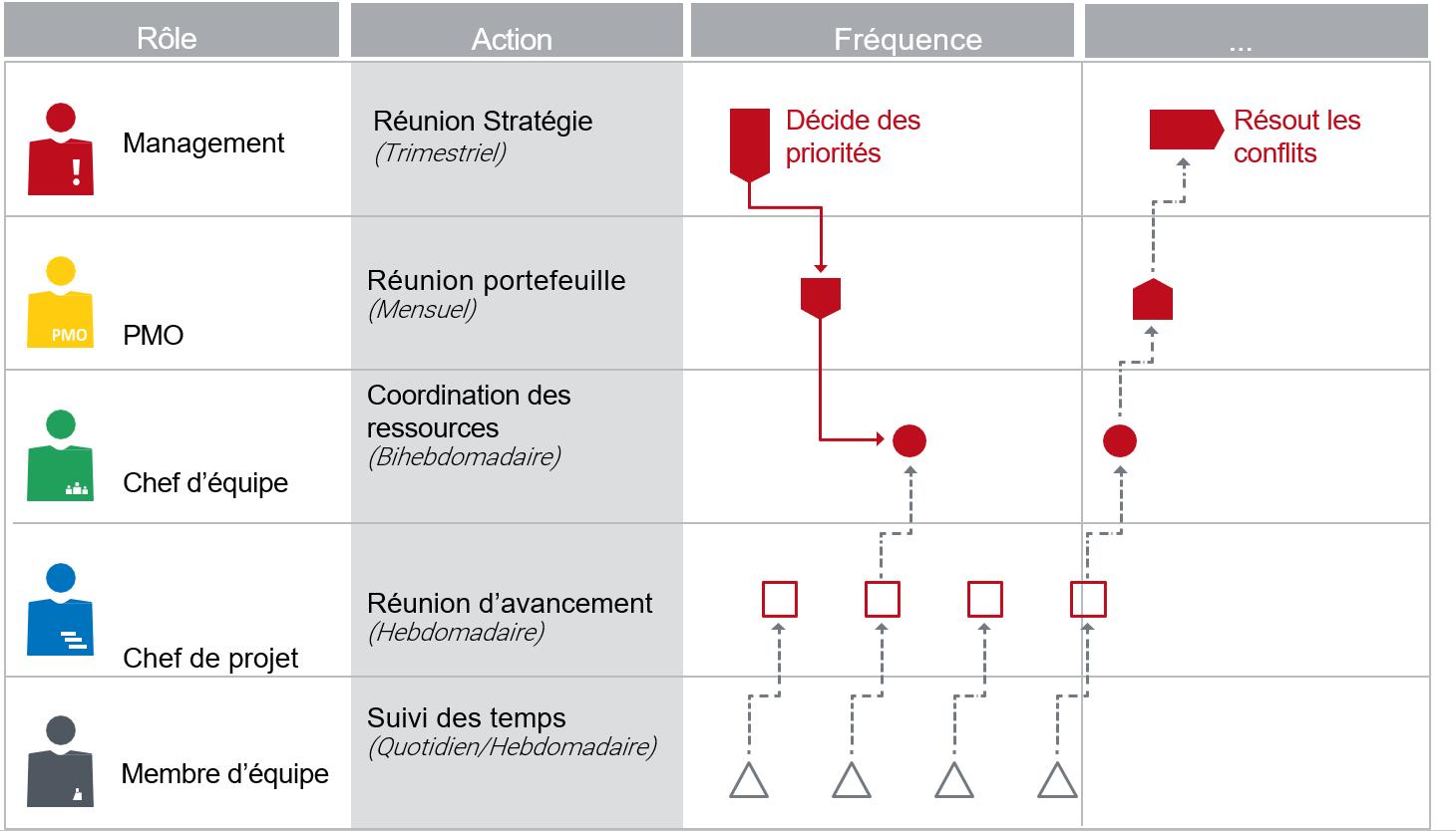 Figure 2 : Intervalles de coordination entre les rôles nécessaires dans le processus de planification stratégique