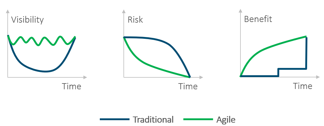 A comparison of traditional and agile project management methods