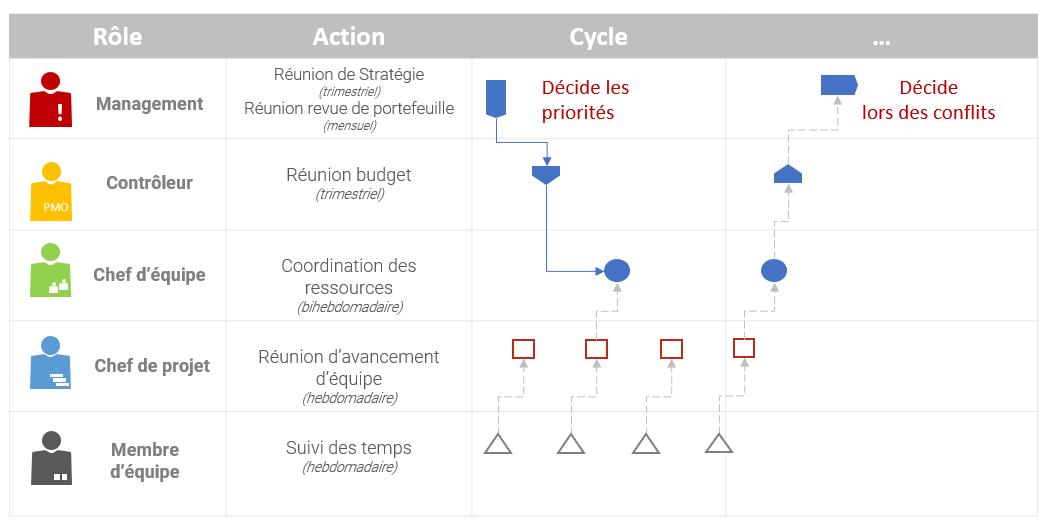 Un exemple de cycle de processus à travers les niveaux de prise de décision