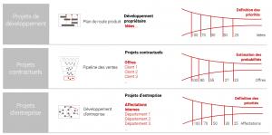 Comment le type de projet influence la priorisation : priorisation individuelle dans différents domaines.