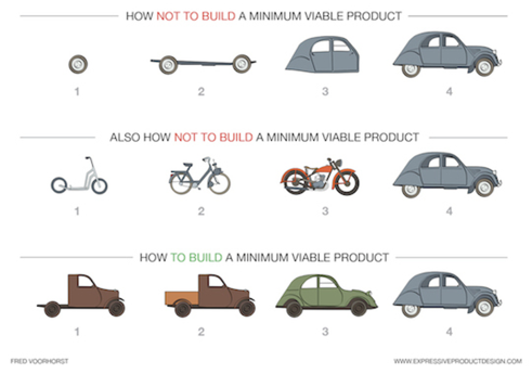 path to a Minimum Viable Product (MVP)