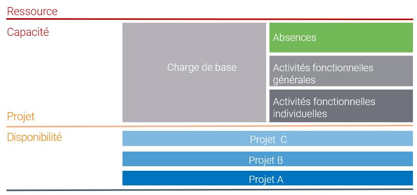 Figure 4 : Déterminer la disponibilité réelle pour le projet est primordial pour une planification réaliste.