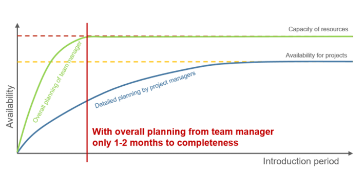 Resource Planning Timeline