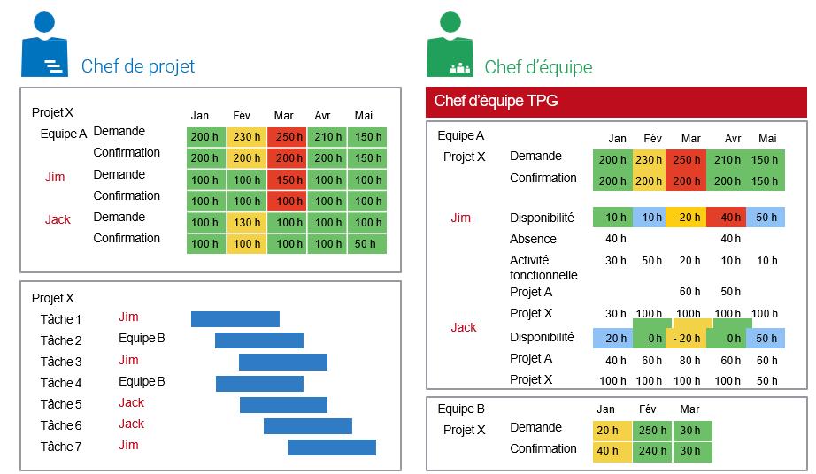 Processus de coordination dans l'organisation matricielle au niveau du lot de travail (exemple de solution avec MS Project)