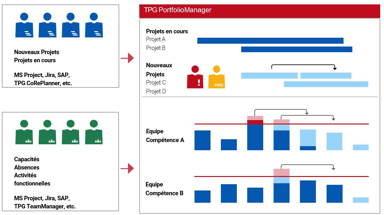 Figure 5 : Plusieurs diagrammes de ressources sur un seul écran donnent une bonne vue d'ensemble en cas de changements