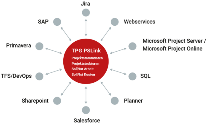 Program Management supported by integration middleware