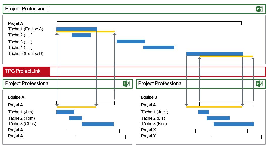 Processus de coordination dans l'organisation fonctionnelle au niveau du lot de travail (exemple de solution avec MS Project)