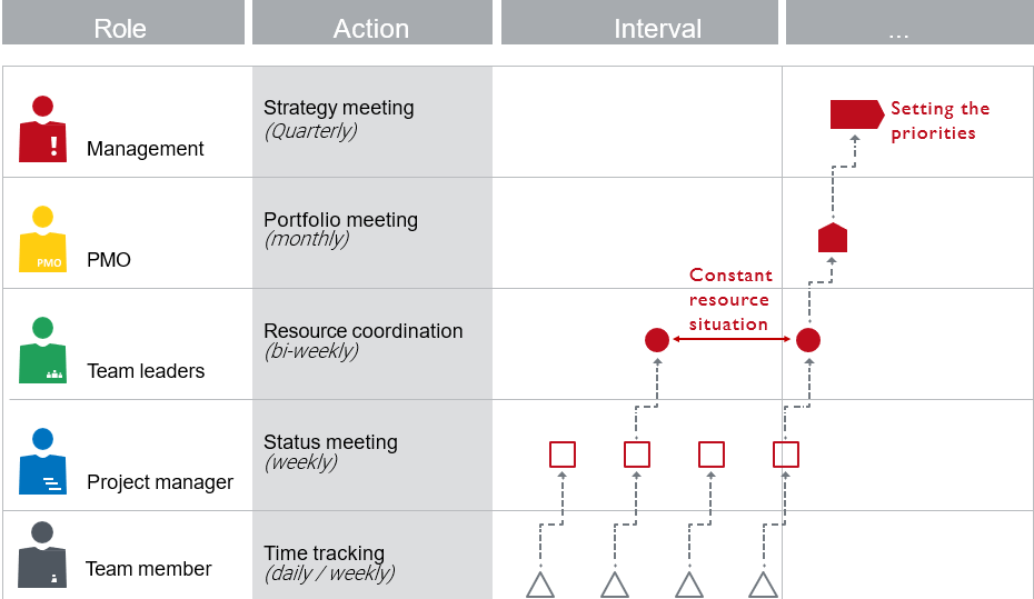 Processes for resource planning - Example of a process cycle